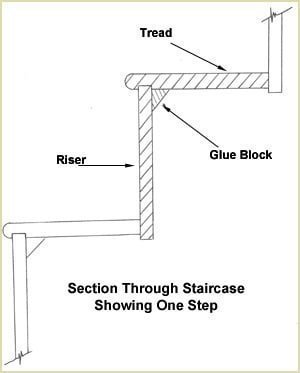 Staircase Glossary - Step