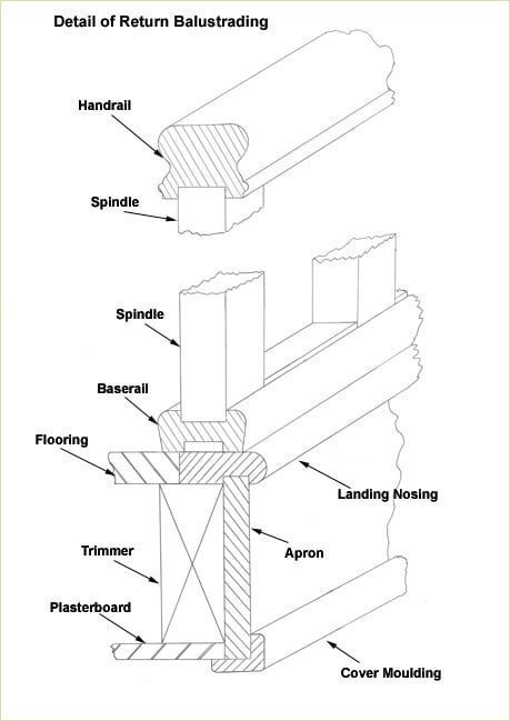 Staircase Glossary - Cover Moulding