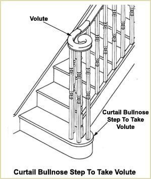 Staircase Glossary - Curtail Bullnose to take Volute