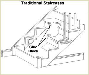 Staircase Glossary - Glue Blocks