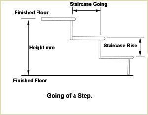Staircase Glossary - Going of Step