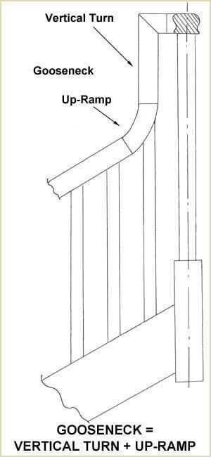 Staircase Glossary - Gooseneck
