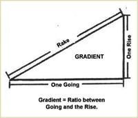 Staircase Glossary - Gradiant