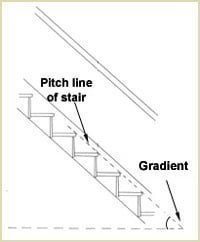 Staircase Glossary - Pitchline