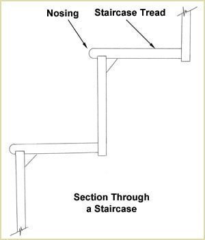 Staircase Glossary - Nosing