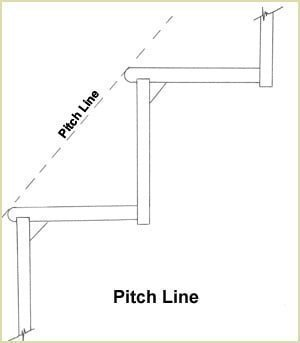 Staircase Glossary - Pitch Line