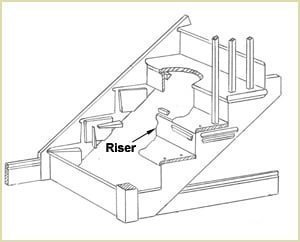 Staircase Glossary - Rise