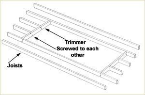 Staircase Glossary - Trimmer Joists