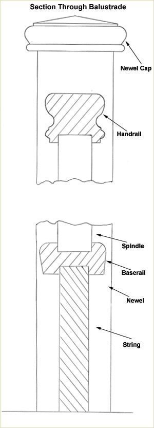 Staircase Glossary - Baserail