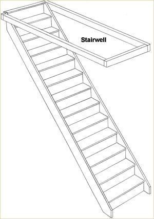 Staircase Glossary - Stairwell