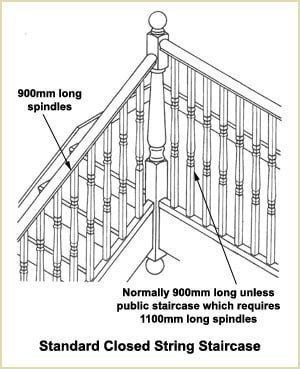 spindles - standard closed string spindles