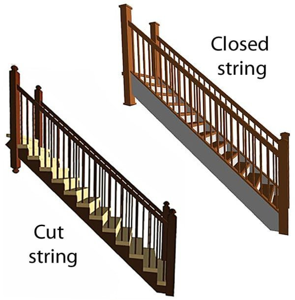 Open and closed staircase strings