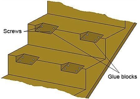 Put glue blocks near each corner of the tread