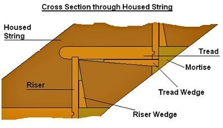 Cross-section of housed string