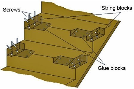 String blocks and glue blocks