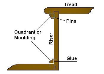using a moulding or quadrant for support